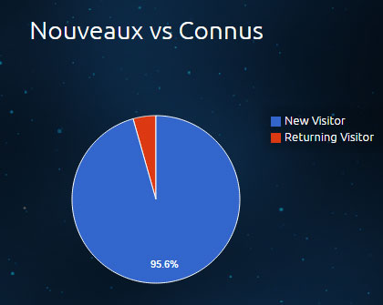 Créations Univers - Analytique - Nouveaux vs Connus